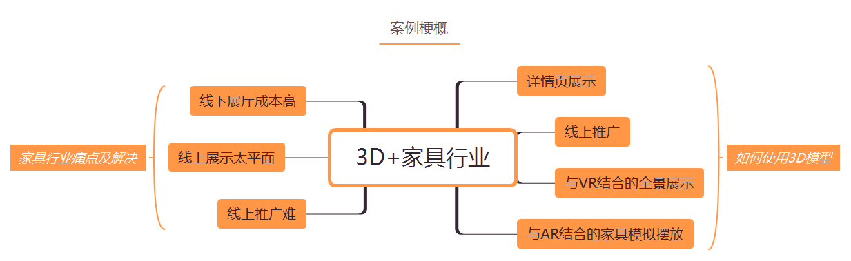 3D+家具行业.png